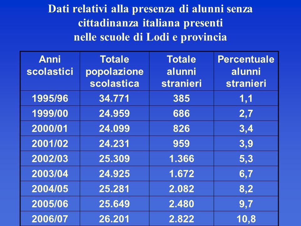 Dati relativi alla presenza di alunni senza cittadinanza italiana presenti nelle scuole di Lodi e provincia Anni scolastici Totale popolazione scolast