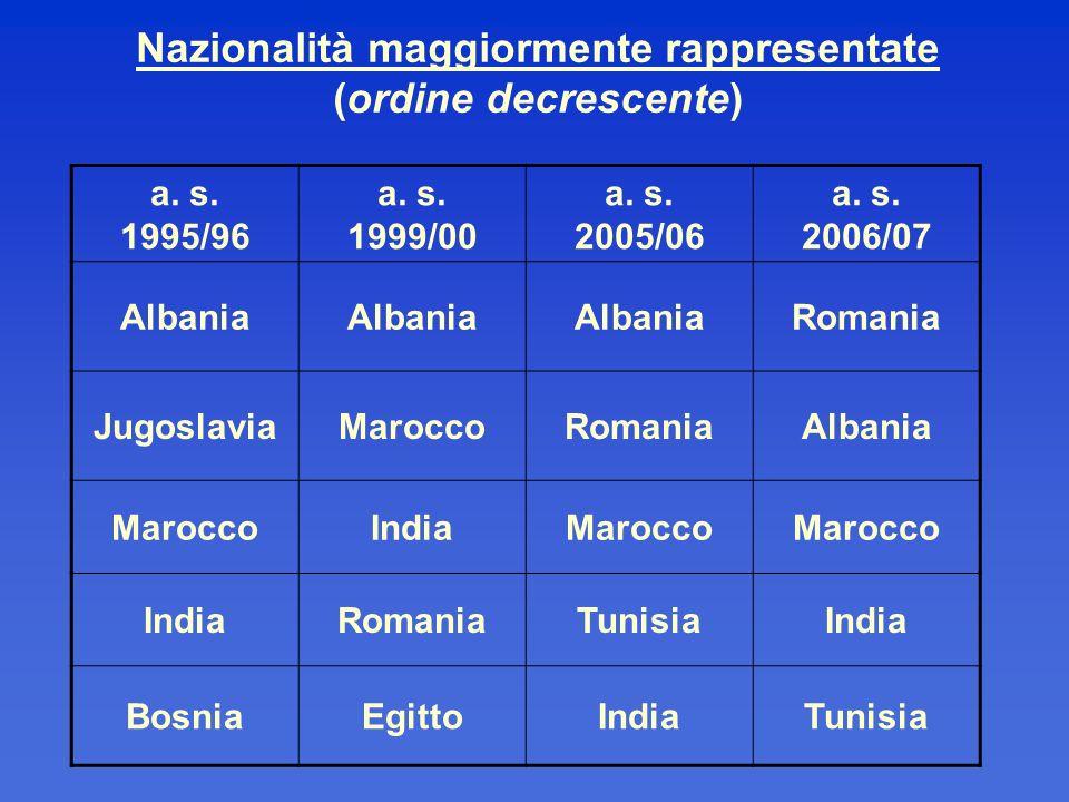 Nazionalità maggiormente rappresentate (ordine decrescente) a. s. 1995/96 a. s. 1999/00 a. s. 2005/06 a. s. 2006/07 Albania Romania JugoslaviaMaroccoR