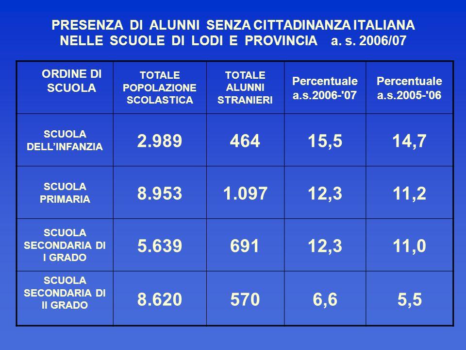 PRESENZA DI ALUNNI SENZA CITTADINANZA ITALIANA NELLE SCUOLE DI LODI E PROVINCIA a. s. 2006/07 ORDINE DI SCUOLA TOTALE POPOLAZIONE SCOLASTICA TOTALE AL