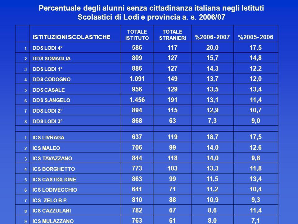 Percentuale degli alunni senza cittadinanza italiana negli Istituti Scolastici di Lodi e provincia a. s. 2006/07 ISTITUZIONI SCOLASTICHE TOTALE ISTITU