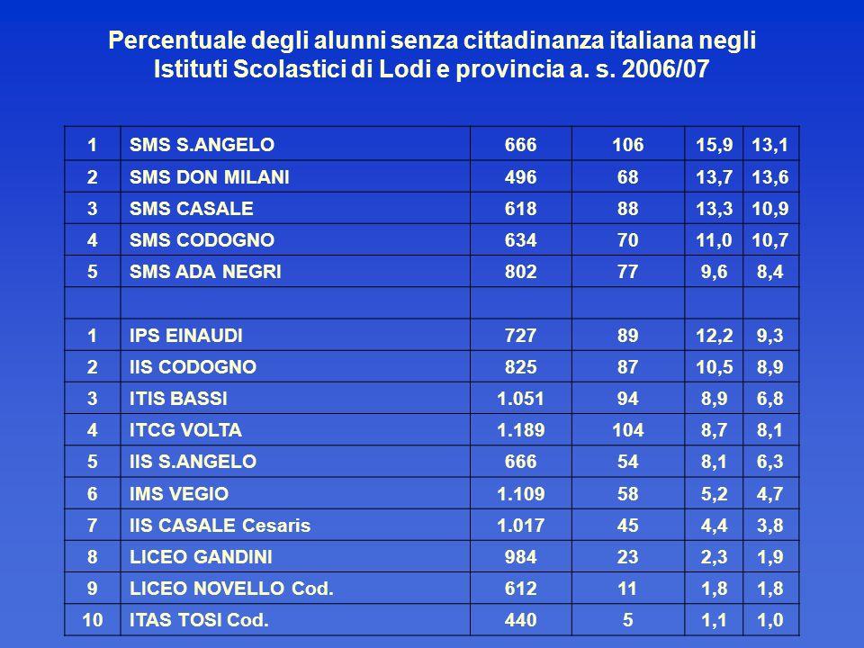 Percentuale degli alunni senza cittadinanza italiana negli Istituti Scolastici di Lodi e provincia a. s. 2006/07 1SMS S.ANGELO66610615,913,1 2SMS DON