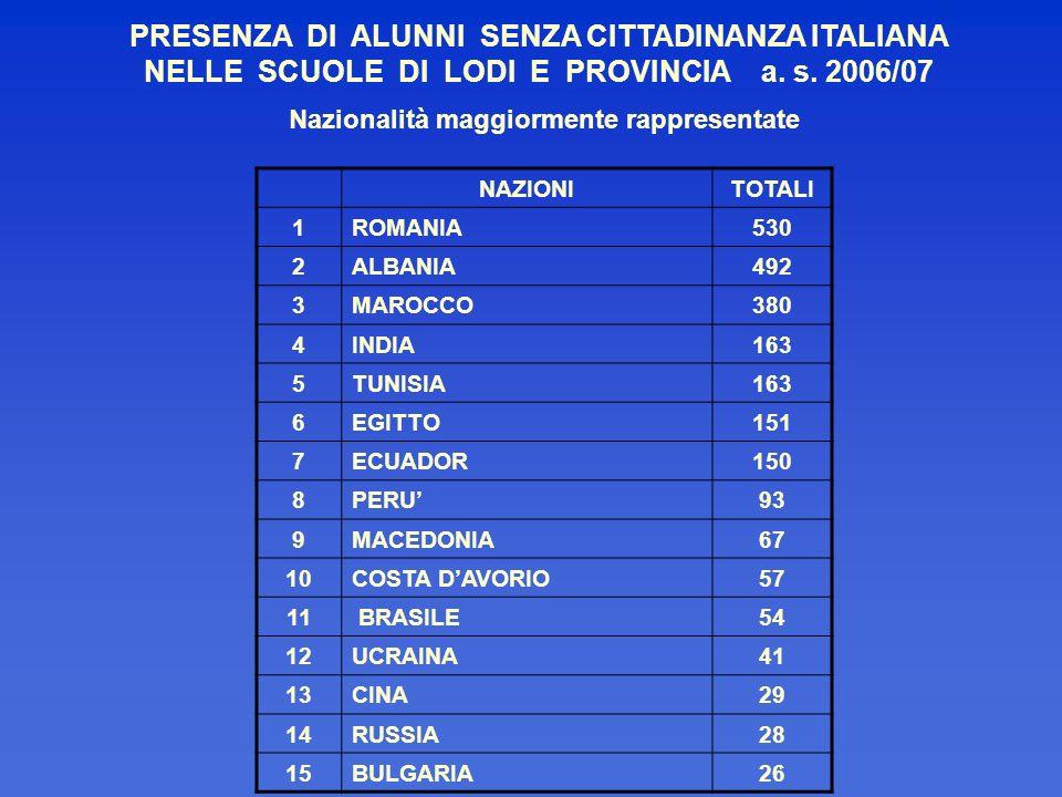 Nazionalità maggiormente rappresentate NAZIONITOTALI 1ROMANIA530 2ALBANIA492 3MAROCCO380 4INDIA163 5TUNISIA163 6EGITTO151 7ECUADOR150 8PERU93 9MACEDON