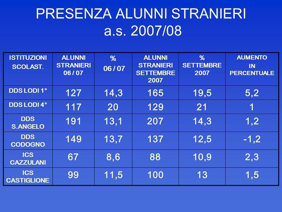 PRESENZA ALUNNI STRANIERI a.s. 2007/08 ISTITUZIONI SCOLAST. ALUNNI STRANIERI 06 / 07 % 06 / 07 ALUNNI STRANIERI SETTEMBRE 2007 % SETTEMBRE 2007 AUMENT