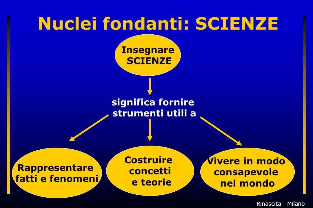Nuclei fondanti: SCIENZE Insegnare SCIENZE Rappresentare fatti e fenomeni significa fornire strumenti utili a Costruire concetti e teorie Vivere in modo consapevole nel mondo Rinascita - Milano