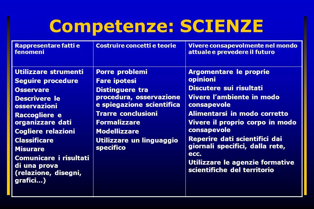 Competenze: SCIENZE Rappresentare fatti e fenomeni Costruire concetti e teorieVivere consapevolmente nel mondo attuale e prevedere il futuro Utilizzar