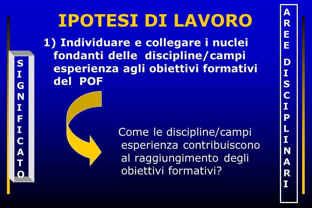 IPOTESI DI LAVORO Come le discipline/campi esperienza contribuiscono al raggiungimento degli obiettivi formativi? 1) Individuare e collegare i nuclei
