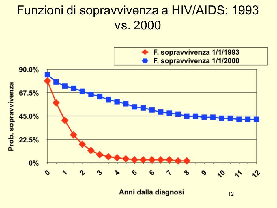 12 Funzioni di sopravvivenza a HIV/AIDS: 1993 vs. 2000