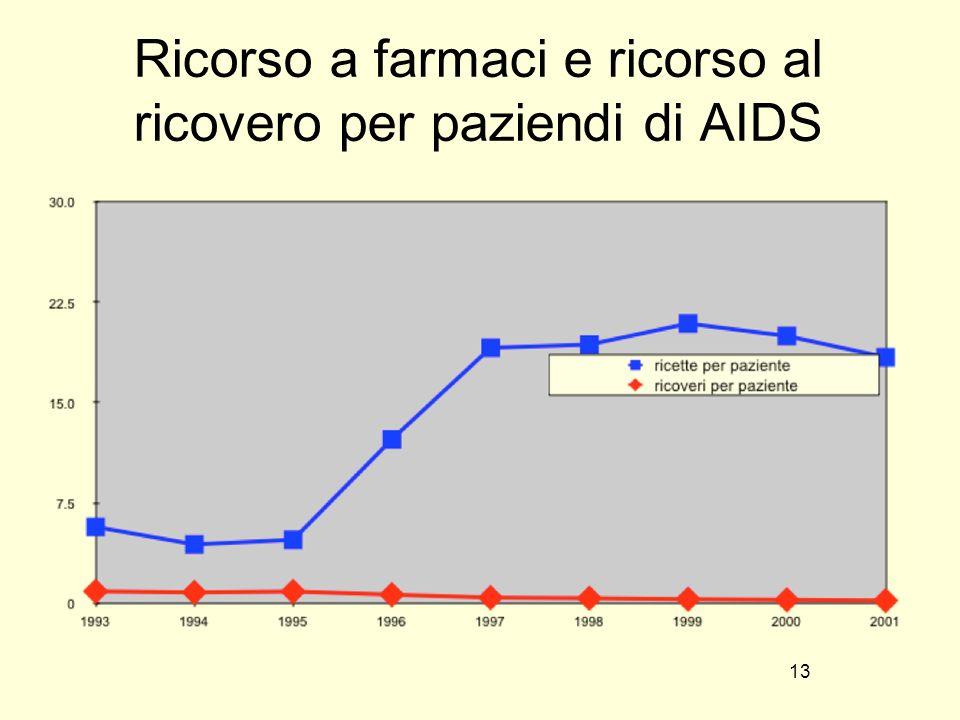 13 Ricorso a farmaci e ricorso al ricovero per paziendi di AIDS