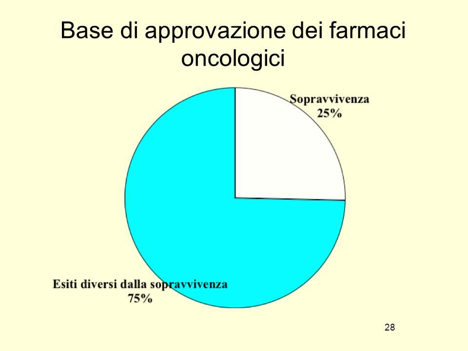 28 Base di approvazione dei farmaci oncologici