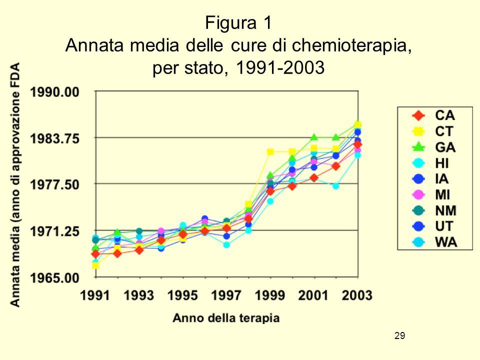 29 Figura 1 Annata media delle cure di chemioterapia, per stato, 1991-2003
