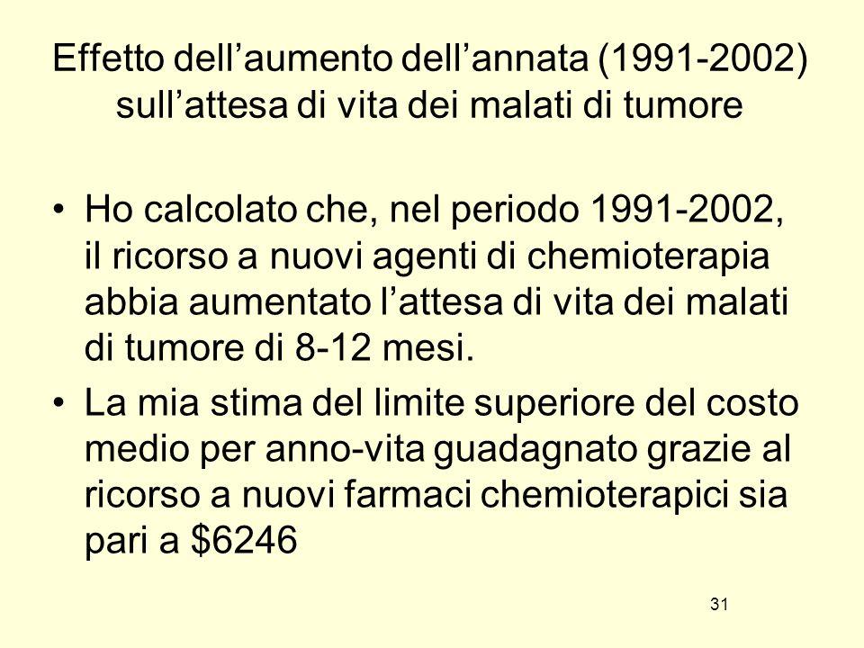 31 Effetto dellaumento dellannata (1991-2002) sullattesa di vita dei malati di tumore Ho calcolato che, nel periodo 1991-2002, il ricorso a nuovi agenti di chemioterapia abbia aumentato lattesa di vita dei malati di tumore di 8-12 mesi.