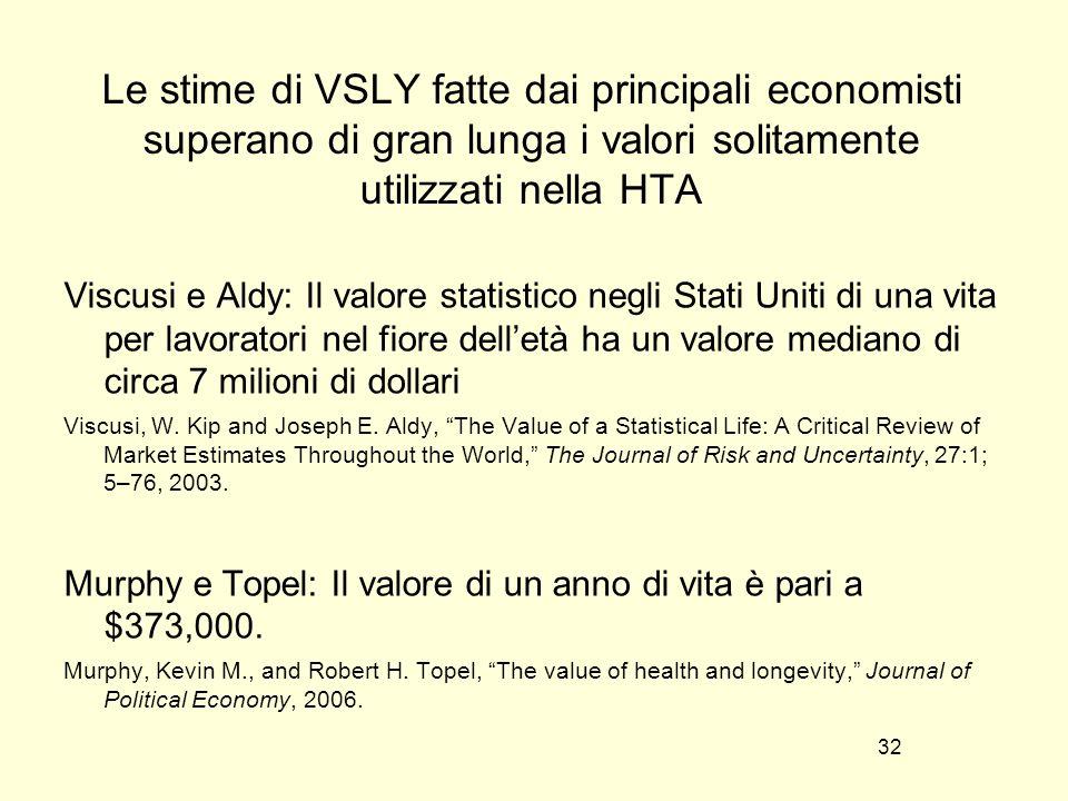 32 Le stime di VSLY fatte dai principali economisti superano di gran lunga i valori solitamente utilizzati nella HTA Viscusi e Aldy: Il valore statistico negli Stati Uniti di una vita per lavoratori nel fiore delletà ha un valore mediano di circa 7 milioni di dollari Viscusi, W.