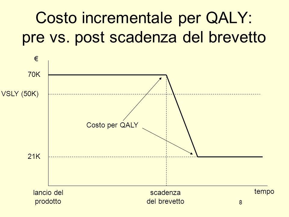 8 Costo incrementale per QALY: pre vs.