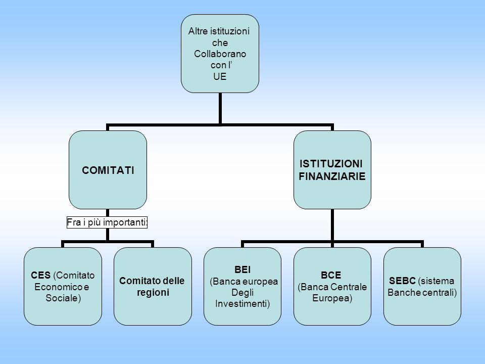 Altre istituzioni che Collaborano con l UE COMITATI CES (Comitato Economico e Sociale) Comitato delle regioni ISTITUZIONI FINANZIARIE BEI (Banca europea Degli Investimenti) BCE (Banca Centrale Europea) SEBC (sistema Banche centrali) Fra i più importanti: