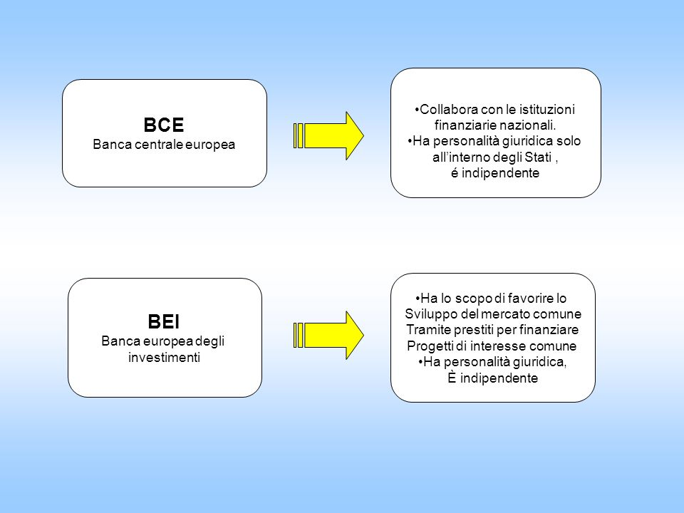 BCE Banca centrale europea BEI Banca europea degli investimenti Collabora con le istituzioni finanziarie nazionali.