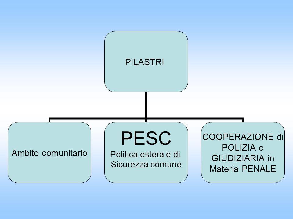 PILASTRI Ambito comunitario PESC Politica estera e di Sicurezza comune COOPERAZIONE di POLIZIA e GIUDIZIARIA in Materia PENALE
