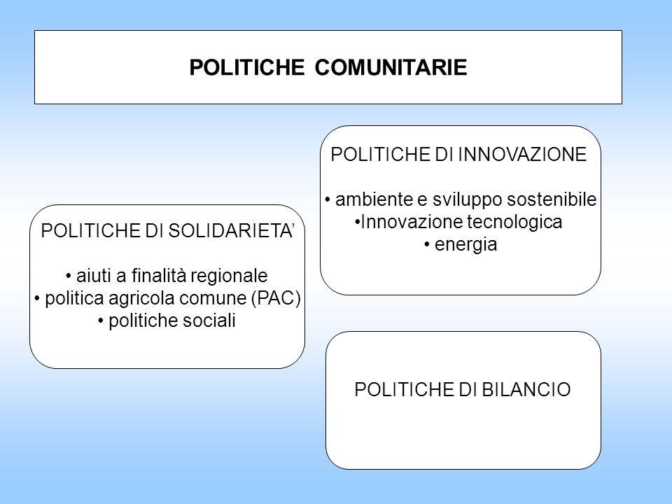 POLITICHE COMUNITARIE POLITICHE DI SOLIDARIETA aiuti a finalità regionale politica agricola comune (PAC) politiche sociali POLITICHE DI INNOVAZIONE ambiente e sviluppo sostenibile Innovazione tecnologica energia POLITICHE DI BILANCIO