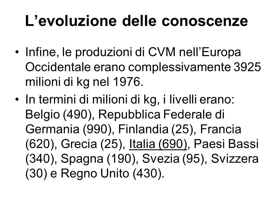 Levoluzione delle conoscenze Infine, le produzioni di CVM nellEuropa Occidentale erano complessivamente 3925 milioni di kg nel 1976. In termini di mil