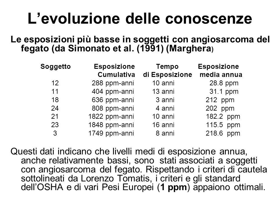 Levoluzione delle conoscenze Le esposizioni più basse in soggetti con angiosarcoma del fegato (da Simonato et al. (1991) (Marghera ) Soggetto Esposizi