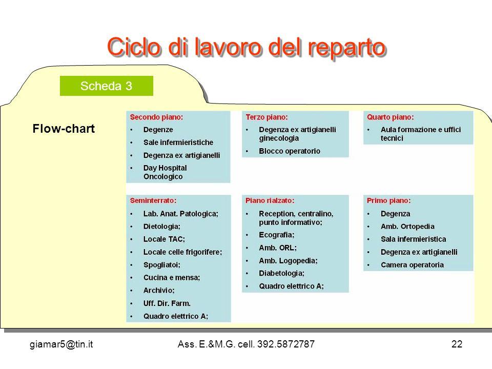 giamar5@tin.itAss. E.&M.G. cell. 392.587278722 Ciclo di lavoro del reparto Scheda 3 Flow-chart