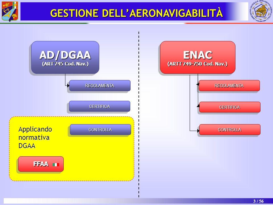 3 / 56 ENAC (ARTT 749-750 Cod. Nav.) ENAC AD/DGAA (ART 745 Cod. Nav.) AD/DGAA REGOLAMENTAREGOLAMENTAREGOLAMENTAREGOLAMENTA GESTIONE DELLAERONAVIGABILI