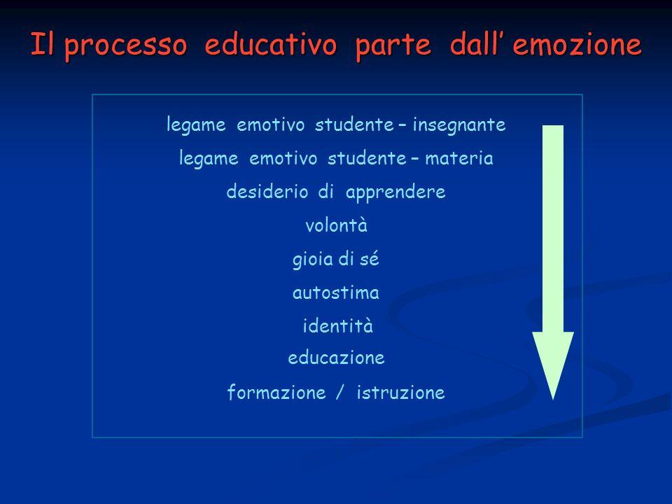 Il processo educativo parte dall emozione legame emotivo studente – insegnante legame emotivo studente – materia desiderio di apprendere volontà gioia di sé autostima identità educazione formazione / istruzione