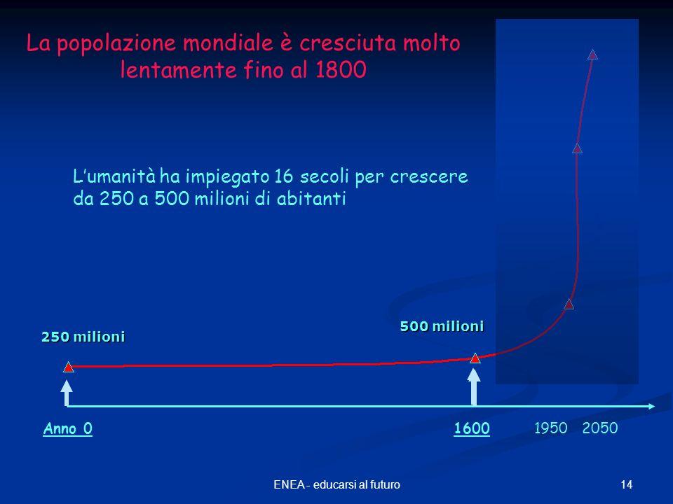 14ENEA - educarsi al futuro 250 milioni 500 milioni Lumanità ha impiegato 16 secoli per crescere da 250 a 500 milioni di abitanti Anno 0160019502050 La popolazione mondiale è cresciuta molto lentamente fino al 1800