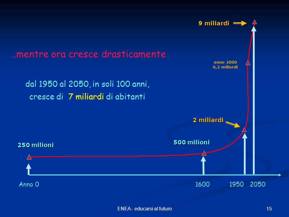 15ENEA - educarsi al futuro 250 milioni 2 miliardi 500 milioni 9 miliardi anno 2000 6,2 miliardi Anno 0160019502050 dal 1950 al 2050, in soli 100 anni, cresce di 7 miliardi di abitanti..mentre ora cresce drasticamente
