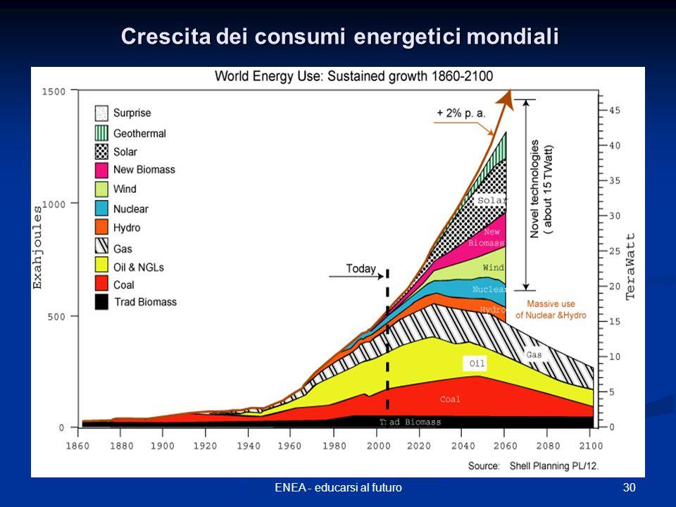 30ENEA - educarsi al futuro Crescita dei consumi energetici mondiali