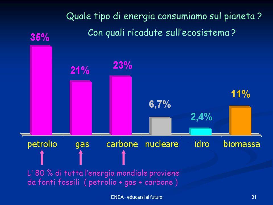 31ENEA - educarsi al futuro L 80 % di tutta lenergia mondiale proviene da fonti fossili ( petrolio + gas + carbone ) Quale tipo di energia consumiamo sul pianeta .