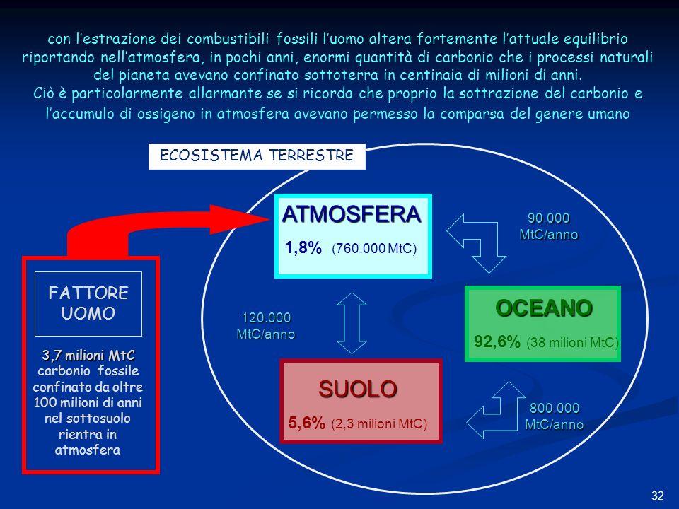 32 ATMOSFERA 1,8% (760.000 MtC) SUOLO 5,6% (2,3 milioni MtC) 90.000 MtC/anno 800.000 MtC/anno 120.000 MtC/anno OCEANO 92,6% (38 milioni MtC) con lestrazione dei combustibili fossili luomo altera fortemente lattuale equilibrio riportando nellatmosfera, in pochi anni, enormi quantità di carbonio che i processi naturali del pianeta avevano confinato sottoterra in centinaia di milioni di anni.