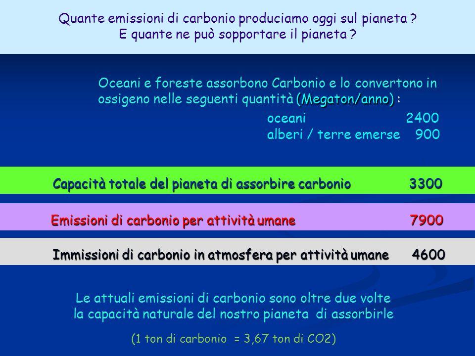 Imissioni di carbonio in atmosfera oceani 2400 alberi / terre emerse 900 (Megaton/anno) Oceani e foreste assorbono Carbonio e lo convertono in ossigeno nelle seguenti quantità (Megaton/anno) : Quante emissioni di carbonio produciamo oggi sul pianeta .