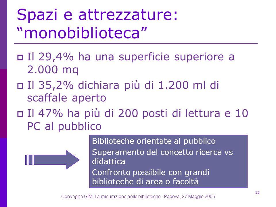 Convegno GIM: La misurazione nelle biblioteche - Padova, 27 Maggio 2005 12 Spazi e attrezzature: monobiblioteca Il 29,4% ha una superficie superiore a 2.000 mq Il 35,2% dichiara più di 1.200 ml di scaffale aperto Il 47% ha più di 200 posti di lettura e 10 PC al pubblico Biblioteche orientate al pubblico Superamento del concetto ricerca vs didattica Confronto possibile con grandi biblioteche di area o facoltà