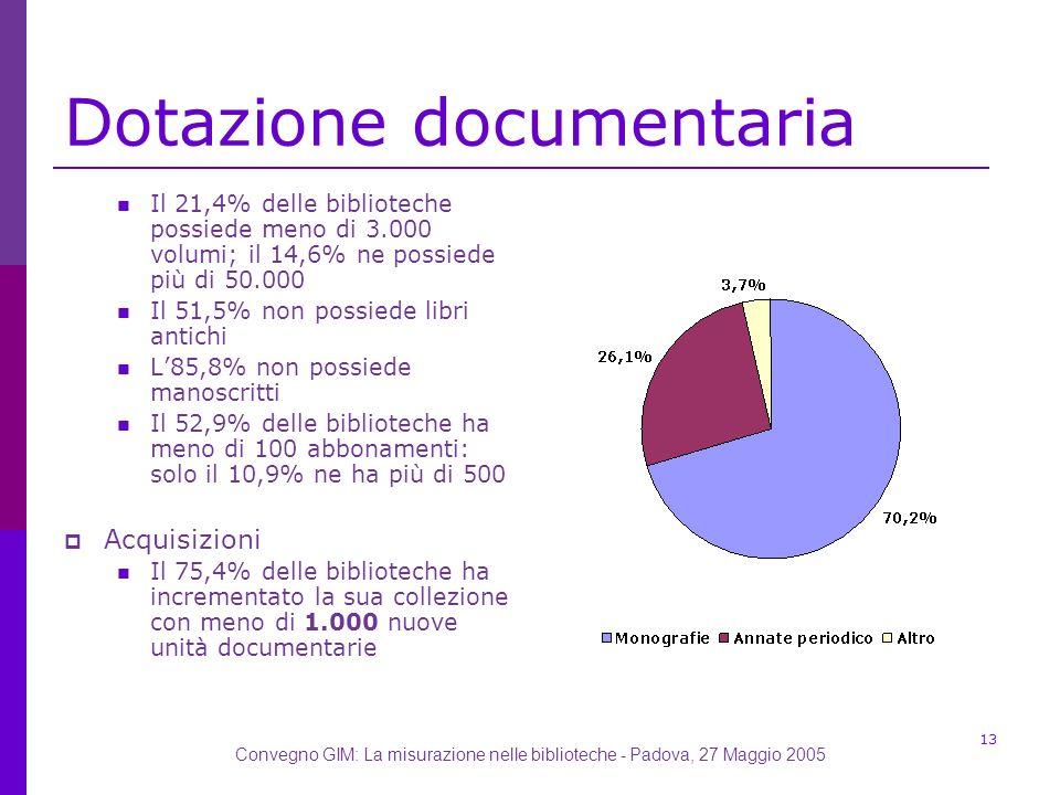 Convegno GIM: La misurazione nelle biblioteche - Padova, 27 Maggio 2005 13 Dotazione documentaria Il 21,4% delle biblioteche possiede meno di 3.000 volumi; il 14,6% ne possiede più di 50.000 Il 51,5% non possiede libri antichi L85,8% non possiede manoscritti Il 52,9% delle biblioteche ha meno di 100 abbonamenti: solo il 10,9% ne ha più di 500 Acquisizioni Il 75,4% delle biblioteche ha incrementato la sua collezione con meno di 1.000 nuove unità documentarie