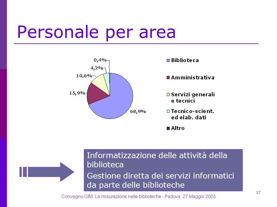 Convegno GIM: La misurazione nelle biblioteche - Padova, 27 Maggio 2005 17 Personale per area Informatizzazione delle attività della biblioteca Gestione diretta dei servizi informatici da parte delle biblioteche