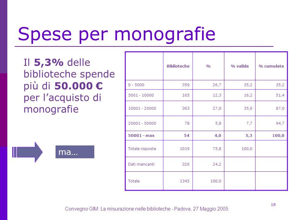 Convegno GIM: La misurazione nelle biblioteche - Padova, 27 Maggio 2005 19 Spese per monografie Il 5,3% delle biblioteche spende più di 50.000 per lacquisto di monografie Biblioteche% valida% cumulata 0 - 500035926,735,2 5001 - 1000016512,316,251,4 10001 - 2000036327,035,687,0 20001 - 50000785,87,794,7 50001 - max544,05,3100,0 Totale risposte101975,8100,0 Dati mancanti32624,2 Totale1345100,0 ma…