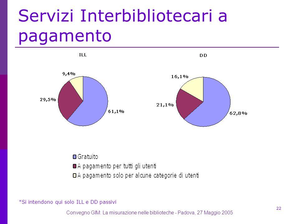 Convegno GIM: La misurazione nelle biblioteche - Padova, 27 Maggio 2005 22 Servizi Interbibliotecari a pagamento *Si intendono qui solo ILL e DD passivi