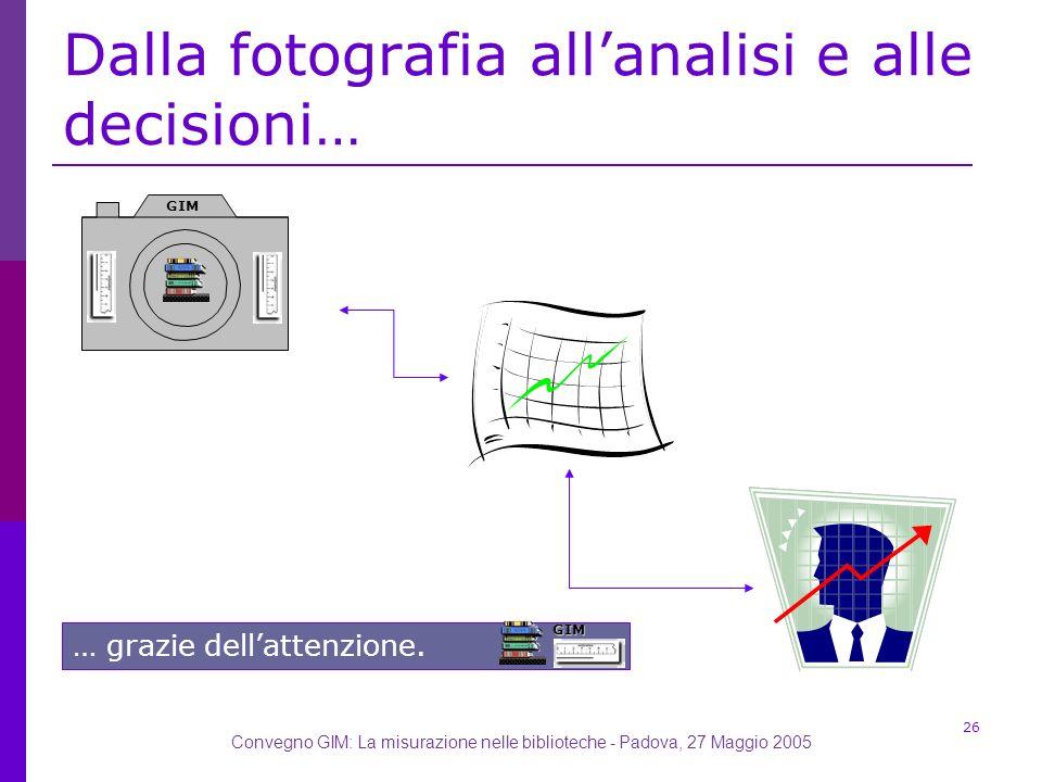 Convegno GIM: La misurazione nelle biblioteche - Padova, 27 Maggio 2005 26 Dalla fotografia allanalisi e alle decisioni…GIM … grazie dellattenzione.GIM