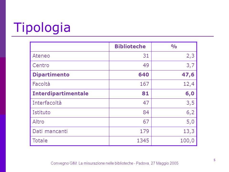 Convegno GIM: La misurazione nelle biblioteche - Padova, 27 Maggio 2005 5 Tipologia Biblioteche% Ateneo312,3 Centro493,7 Dipartimento64047,6 Facoltà16712,4 Interdipartimentale816,0 Interfacoltà473,5 Istituto846,2 Altro675,0 Dati mancanti17913,3 Totale1345100,0