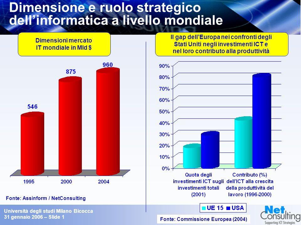 Università degli studi Milano Bicocca 31 gennaio 2006 – Slide 0 Il mercato del lavoro per gli informatici Scenari attuali e futuri delloccupazione nel
