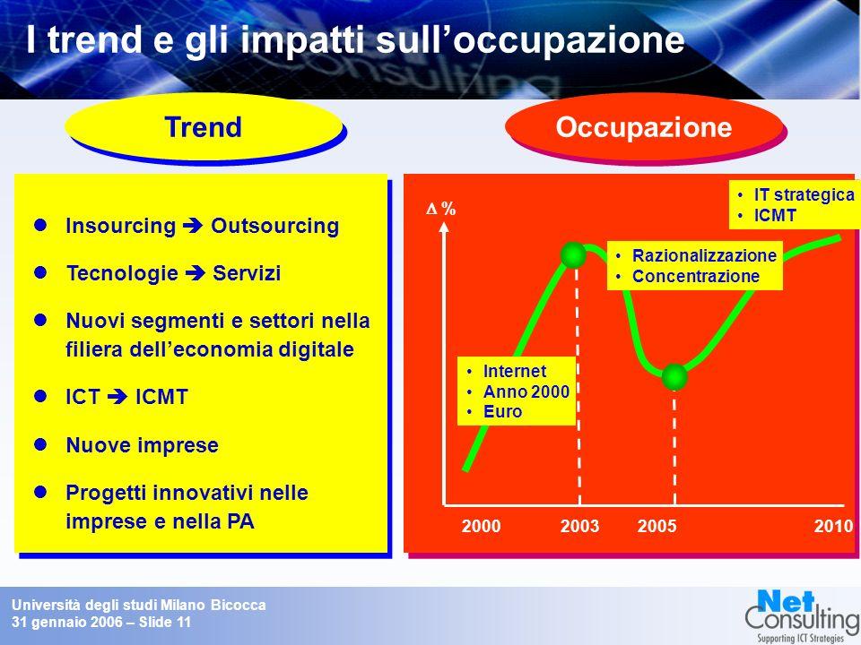 Università degli studi Milano Bicocca 31 gennaio 2006 – Slide 10 La filiera integrata dellIndustria dei contenuti digitali Fonte: NetConsulting Piatta