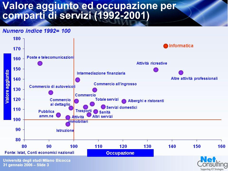 Università degli studi Milano Bicocca 31 gennaio 2006 – Slide 2 Crescita del mercato IT in Italia, in Europa e nel mondo Fonte: Assinform / NetConsulting % su anno precedente Italia Europa Mondo 0% Mondo Europa Italia