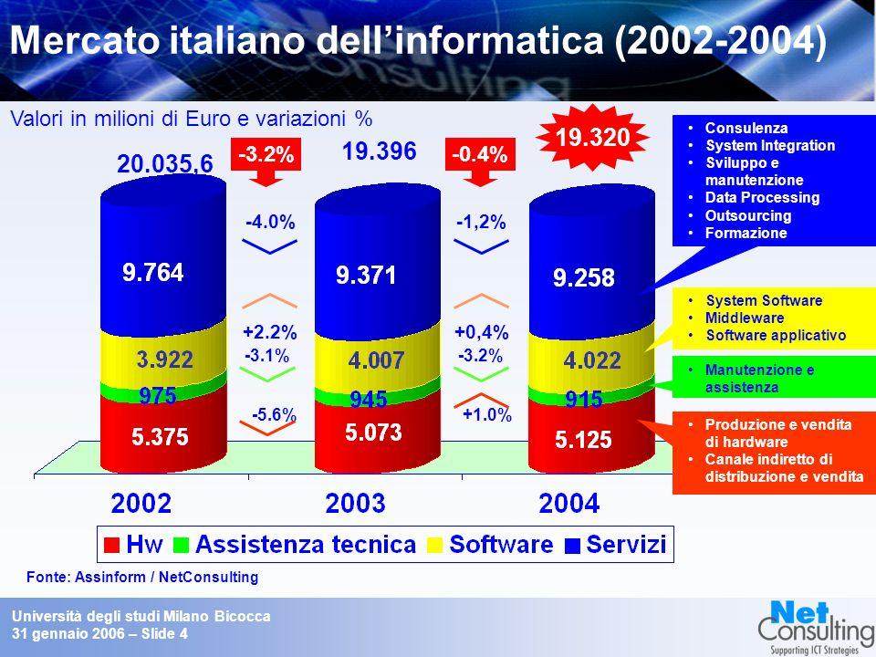 Università degli studi Milano Bicocca 31 gennaio 2006 – Slide 4 Mercato italiano dellinformatica (2002-2004) Fonte: Assinform / NetConsulting Valori in milioni di Euro e variazioni % 19.396 -3.2% 20.035,6 -3.1% -5.6% 19.320 -0.4% -3.2% +1.0% +2.2% -4.0% +0,4% -1,2% Consulenza System Integration Sviluppo e manutenzione Data Processing Outsourcing Formazione System Software Middleware Software applicativo Manutenzione e assistenza Produzione e vendita di hardware Canale indiretto di distribuzione e vendita