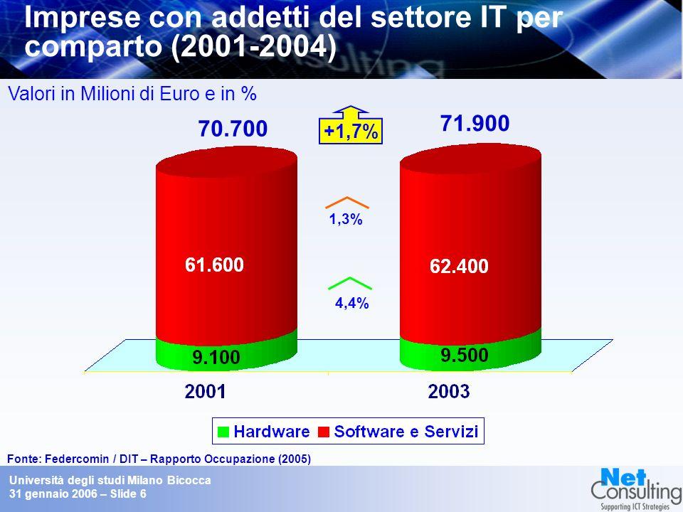 Università degli studi Milano Bicocca 31 gennaio 2006 – Slide 5 Addetti del settore IT in Italia Fonte: Federcomin / DIT – Rapporto Occupazione (2006) -1,9% 3,2% 2,5% Fornitore 364.000 373.000 Utenti + Fornitori 880.000 Fornitori Utenti Canale indiretto 90.000 417.000 373.000