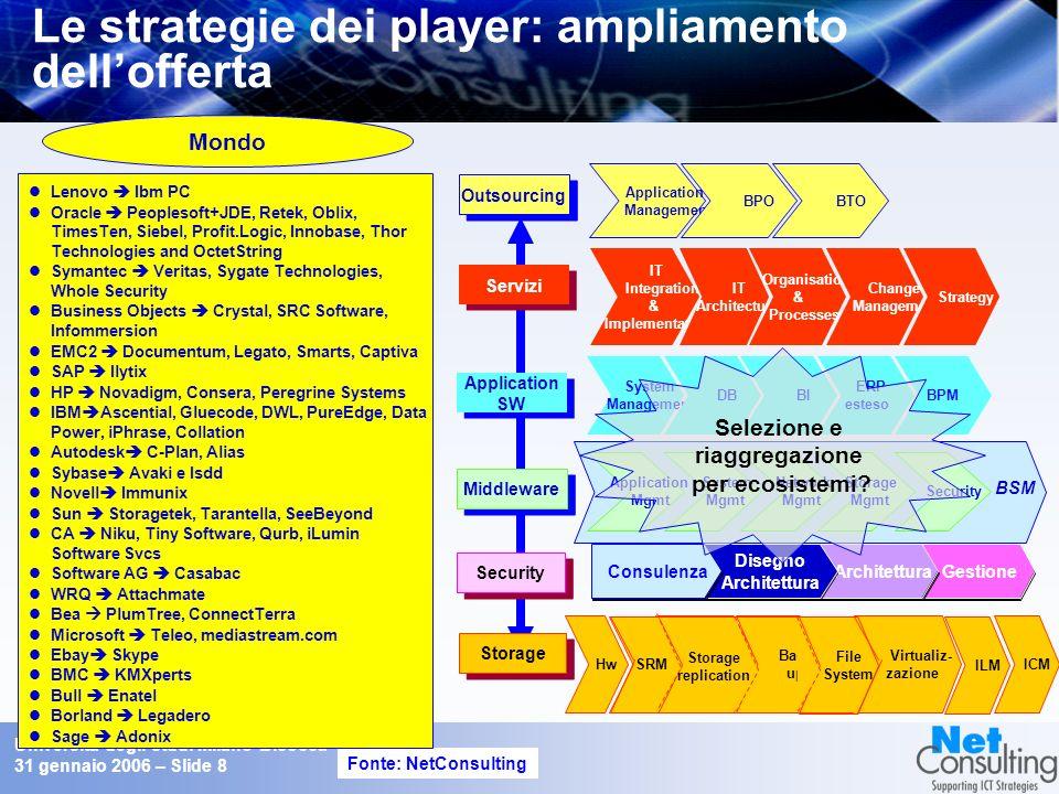 Università degli studi Milano Bicocca 31 gennaio 2006 – Slide 7 I trend e gli effetti sulloccupazione e sulle professionalità