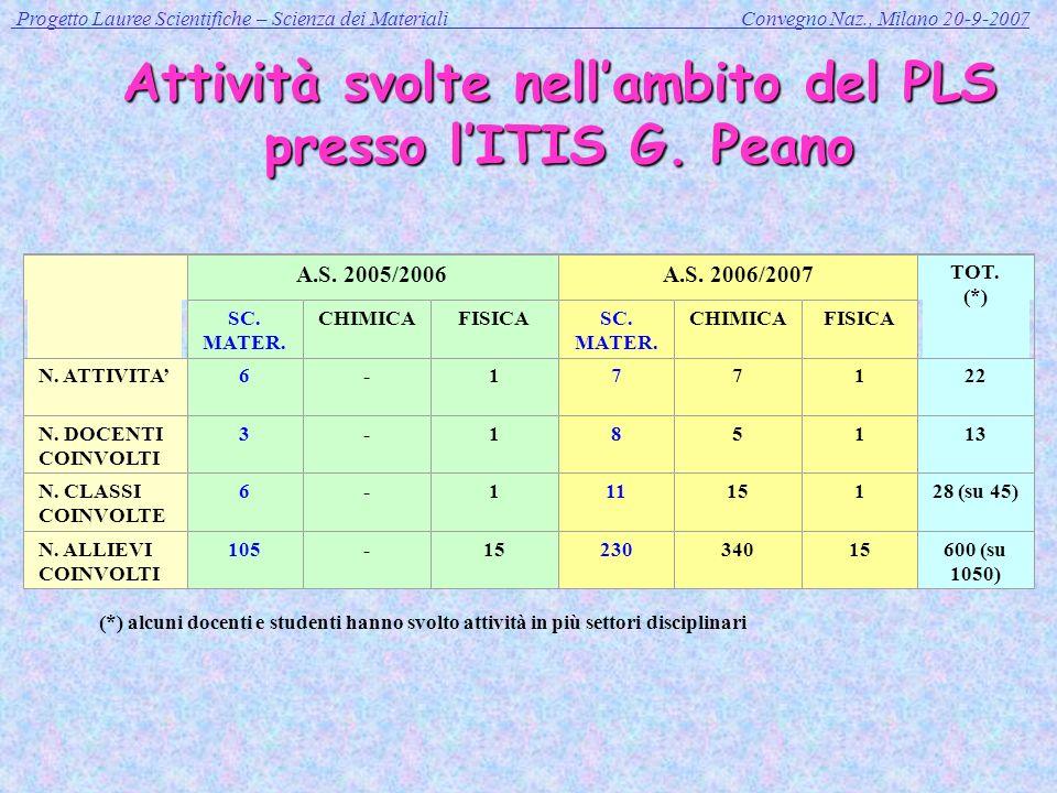 Progetto Lauree Scientifiche – Scienza dei Materiali Convegno Naz., Milano 20-9-2007 Attività svolte nellambito del PLS presso lITIS G.