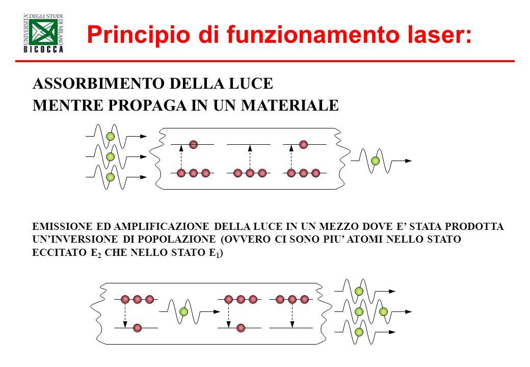 Principio di funzionamento laser: ASSORBIMENTO DELLA LUCE MENTRE PROPAGA IN UN MATERIALE EMISSIONE ED AMPLIFICAZIONE DELLA LUCE IN UN MEZZO DOVE E STA