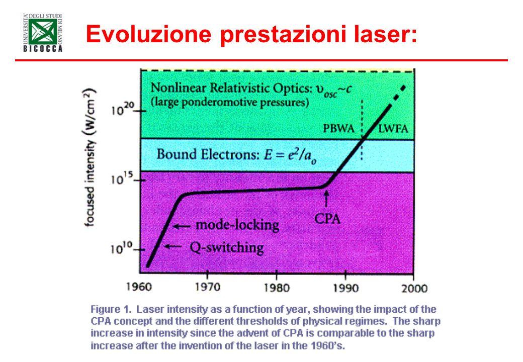 Evoluzione prestazioni laser:
