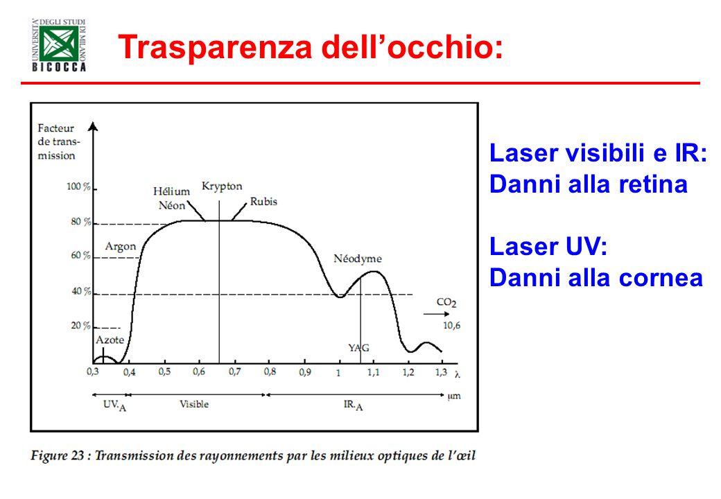 Trasparenza dellocchio: Laser visibili e IR: Danni alla retina Laser UV: Danni alla cornea