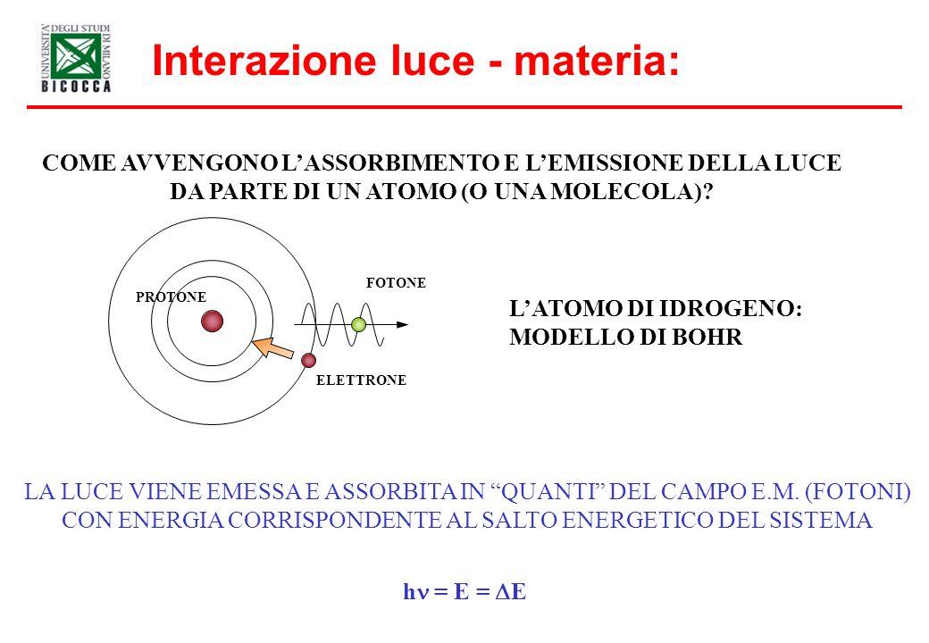 Curva di visibilità dellocchio umano: Attenzione ai laser ai limiti della curva che sembrano poco intensi!.